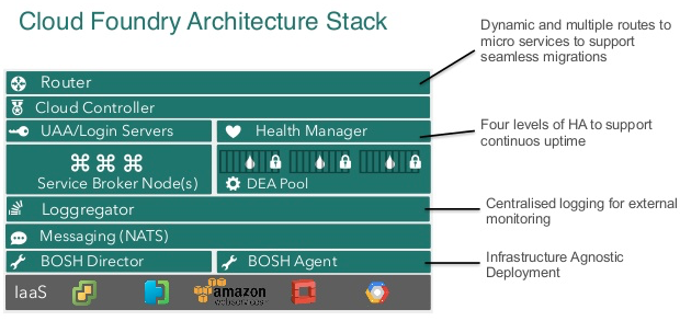 3  Cloud Foundry — Software Architecture, Cloud
