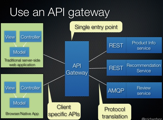 ../_images/microservices-api-gateway.jpg