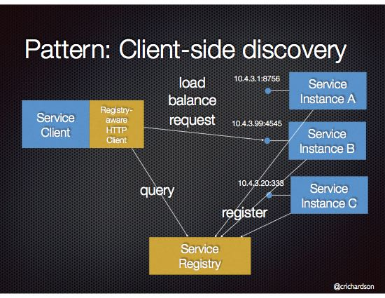 ../_images/microservices-client-side-discovery.jpg