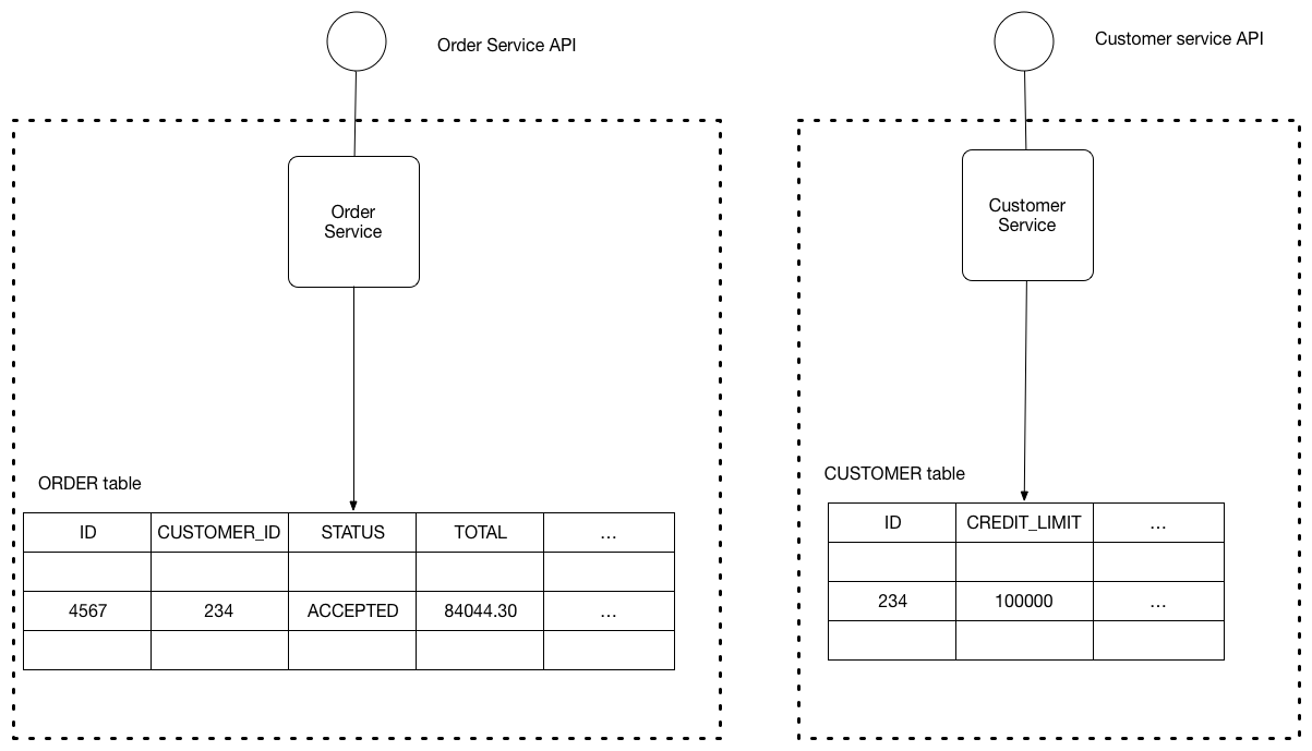 ../_images/microservices-database-per-service.png