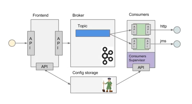 ../_images/microservices-hermes.png