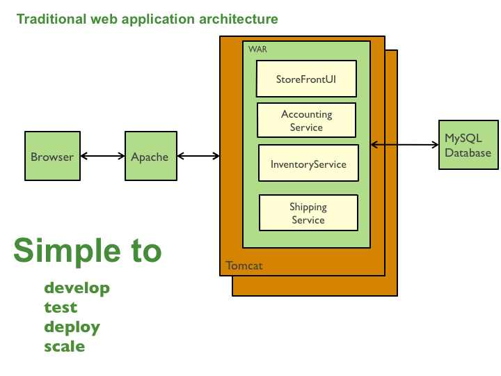 ../_images/microservices-monolithic-application.jpg