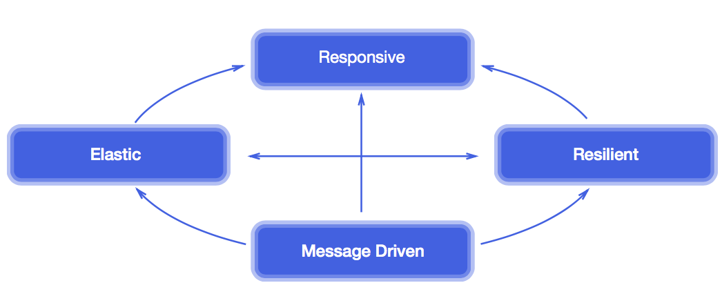 ../_images/microservices-reactive.png