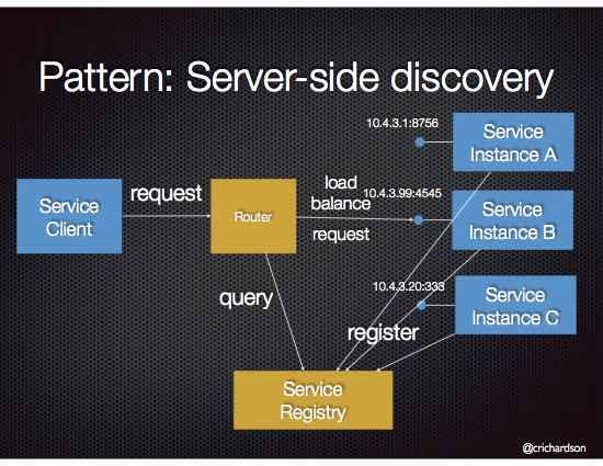 ../_images/microservices-server-side-discovery.jpg